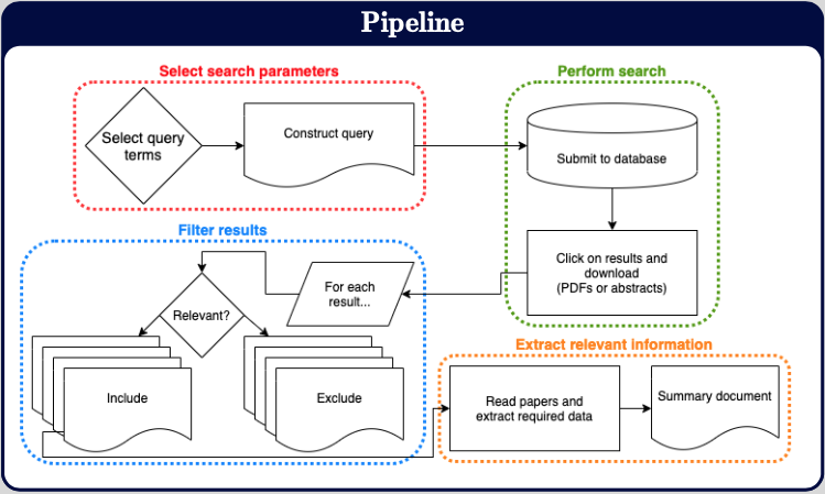 Figure 1: Human-based information extraction systematic-map pipeline